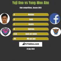 Yuji Ono vs Yong-Woo Ahn h2h player stats
