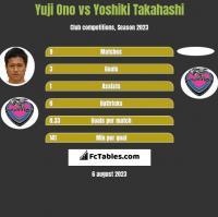 Yuji Ono vs Yoshiki Takahashi h2h player stats