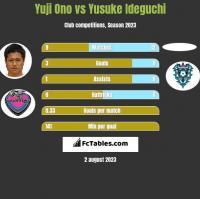 Yuji Ono vs Yusuke Ideguchi h2h player stats