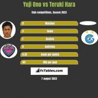 Yuji Ono vs Teruki Hara h2h player stats