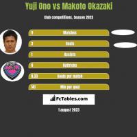 Yuji Ono vs Makoto Okazaki h2h player stats