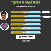 Yuji Ono vs Yuya Fukuda h2h player stats