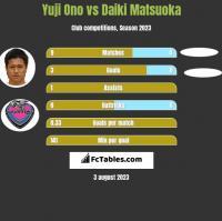 Yuji Ono vs Daiki Matsuoka h2h player stats