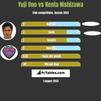 Yuji Ono vs Kenta Nishizawa h2h player stats