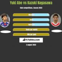 Yuki Abe vs Kazuki Nagasawa h2h player stats