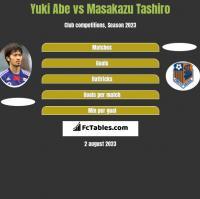 Yuki Abe vs Masakazu Tashiro h2h player stats