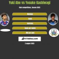 Yuki Abe vs Yosuke Kashiwagi h2h player stats