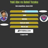 Yuki Abe vs Kohei Tezuka h2h player stats