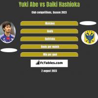 Yuki Abe vs Daiki Hashioka h2h player stats