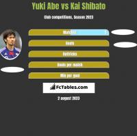 Yuki Abe vs Kai Shibato h2h player stats