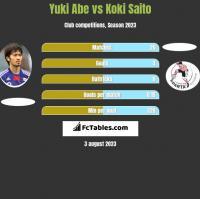 Yuki Abe vs Koki Saito h2h player stats