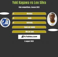 Yuki Kagawa vs Leo Silva h2h player stats