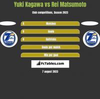 Yuki Kagawa vs Rei Matsumoto h2h player stats