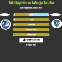 Yuki Kagawa vs Tatsuya Tanaka h2h player stats