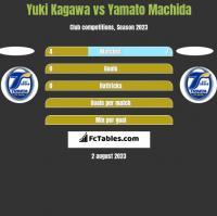 Yuki Kagawa vs Yamato Machida h2h player stats