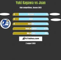 Yuki Kagawa vs Juan h2h player stats