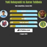 Yuki Kobayashi vs Aaron Tshibola h2h player stats