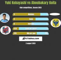 Yuki Kobayashi vs Aboubakary Koita h2h player stats