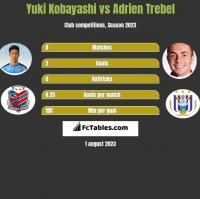 Yuki Kobayashi vs Adrien Trebel h2h player stats
