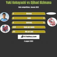 Yuki Kobayashi vs Djihad Bizimana h2h player stats
