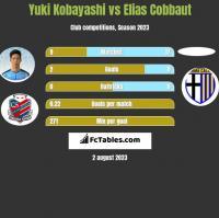 Yuki Kobayashi vs Elias Cobbaut h2h player stats