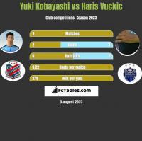 Yuki Kobayashi vs Haris Vuckic h2h player stats