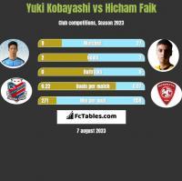 Yuki Kobayashi vs Hicham Faik h2h player stats