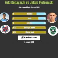 Yuki Kobayashi vs Jakub Piotrowski h2h player stats