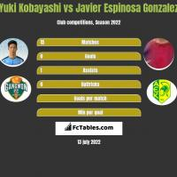 Yuki Kobayashi vs Javier Espinosa Gonzalez h2h player stats