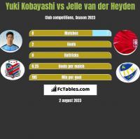Yuki Kobayashi vs Jelle van der Heyden h2h player stats