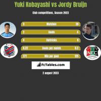 Yuki Kobayashi vs Jordy Bruijn h2h player stats