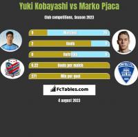 Yuki Kobayashi vs Marko Pjaca h2h player stats