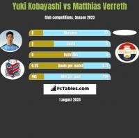 Yuki Kobayashi vs Matthias Verreth h2h player stats