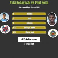 Yuki Kobayashi vs Paul Keita h2h player stats