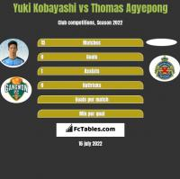 Yuki Kobayashi vs Thomas Agyepong h2h player stats