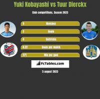 Yuki Kobayashi vs Tuur Dierckx h2h player stats