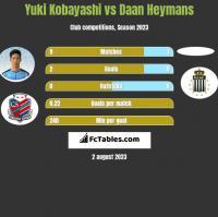Yuki Kobayashi vs Daan Heymans h2h player stats