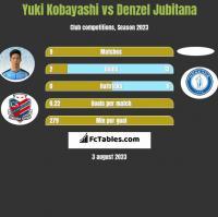 Yuki Kobayashi vs Denzel Jubitana h2h player stats