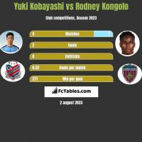 Yuki Kobayashi vs Rodney Kongolo h2h player stats