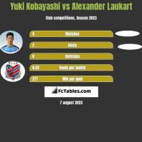 Yuki Kobayashi vs Alexander Laukart h2h player stats