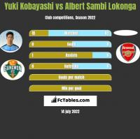 Yuki Kobayashi vs Albert Sambi Lokonga h2h player stats