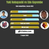Yuki Kobayashi vs Edo Kayembe h2h player stats