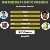 Yuki Kobayashi vs Godfried Roemeratoe h2h player stats