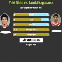 Yuki Muto vs Kazuki Nagasawa h2h player stats