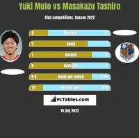 Yuki Muto vs Masakazu Tashiro h2h player stats