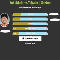 Yuki Muto vs Takahiro Sekine h2h player stats