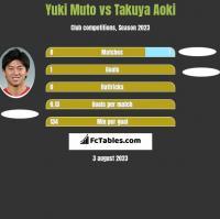 Yuki Muto vs Takuya Aoki h2h player stats