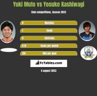 Yuki Muto vs Yosuke Kashiwagi h2h player stats