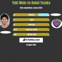 Yuki Muto vs Kohei Tezuka h2h player stats