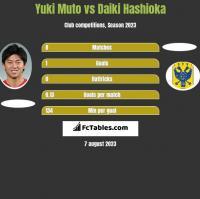 Yuki Muto vs Daiki Hashioka h2h player stats